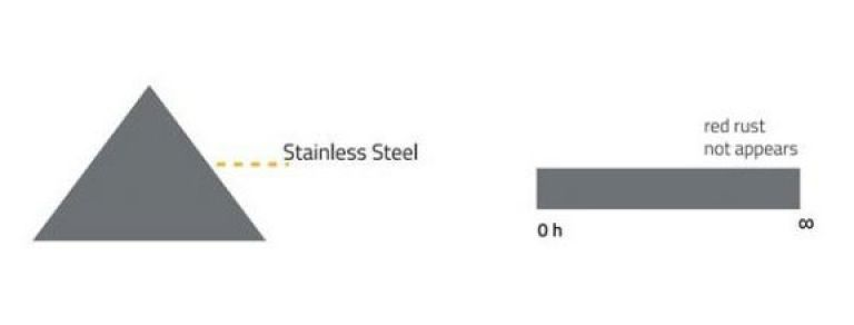 Vitillo Stainless steel products