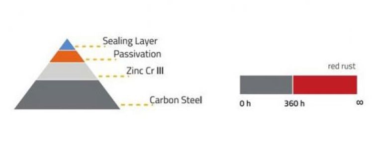 Vitillo Zinc chromium III product versions