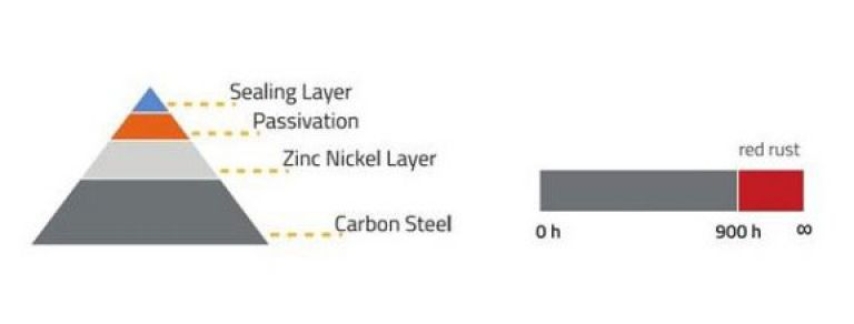 Vitillo Zinc Nickel product versions